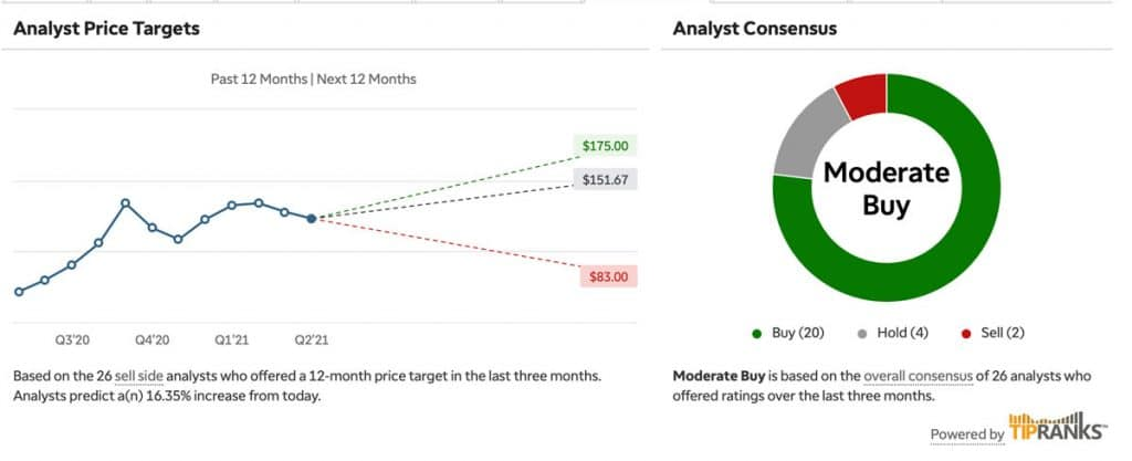 AAPL Analyst Price Targets