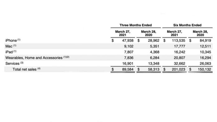 AAPL 2Q results